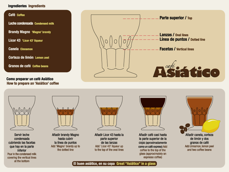 cafe asiatico proporciones en su copa